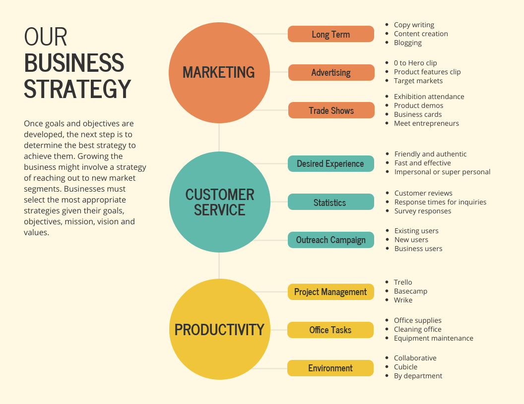 Strategy Infographic Business Strategy Mind Map Template