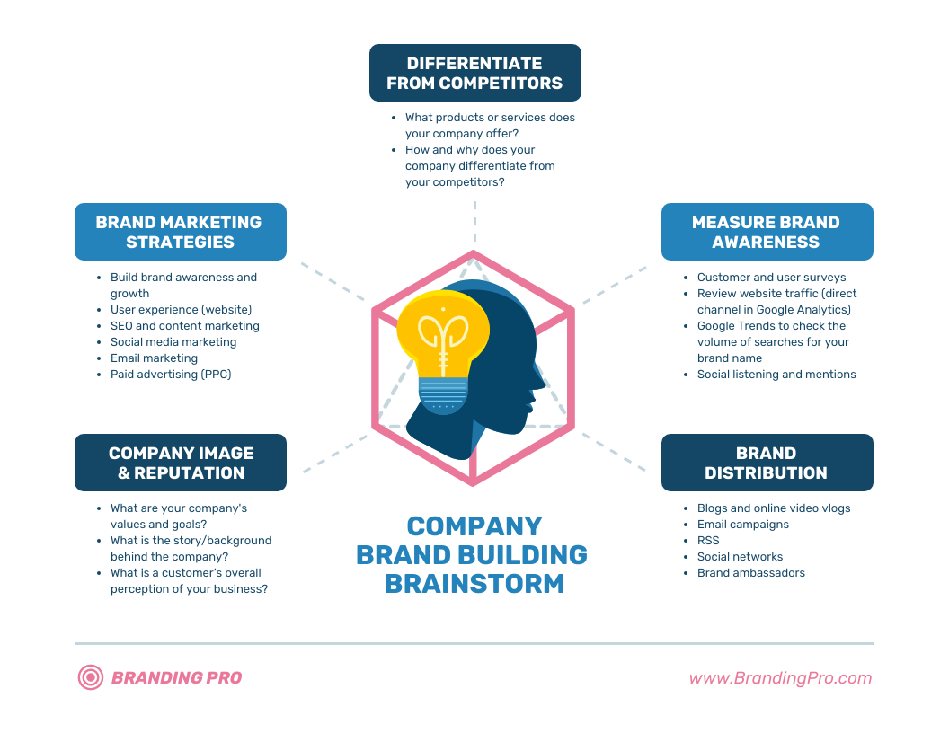 Strategy Infographic Company Brand Building Mind Map Template
