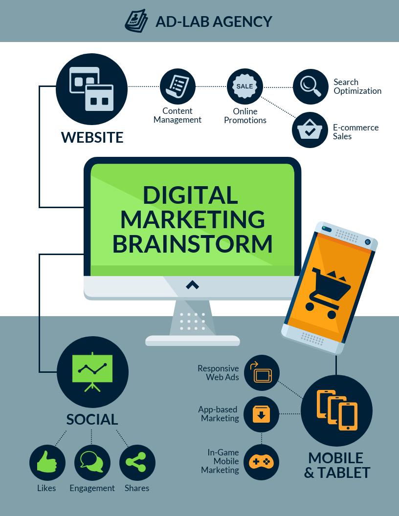 Strategy Infographic Digital Marketing Brainstorm Mind Map Template