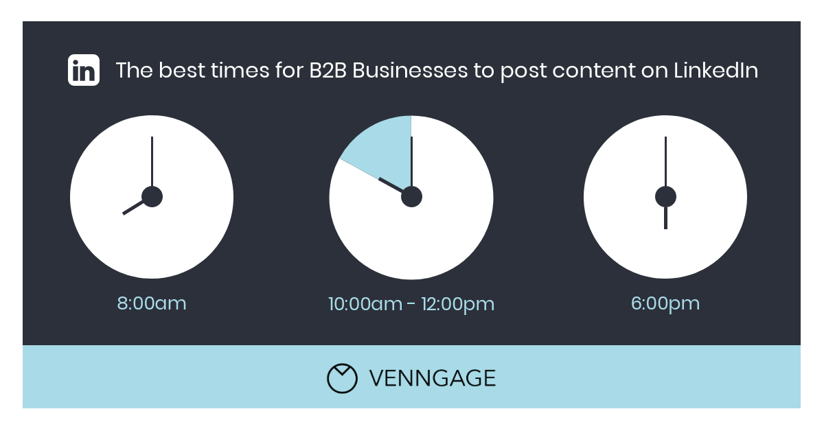 Strategy Infographic B2B LinkedIn Content Strategy Best Time To Post