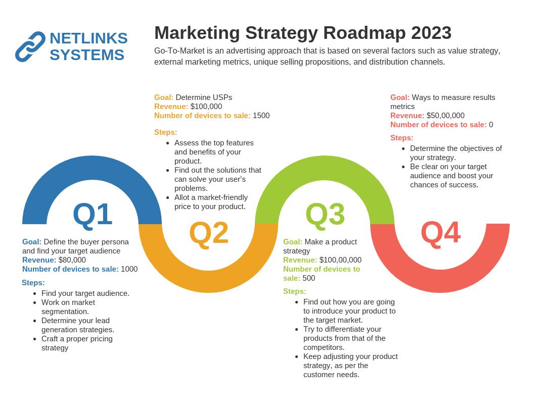 Strategy Infographic Modern Marketing Roadmap Template