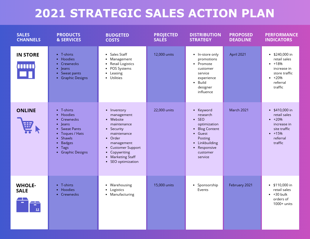 Strategy Infographic Strategic Sales Action Plan Template