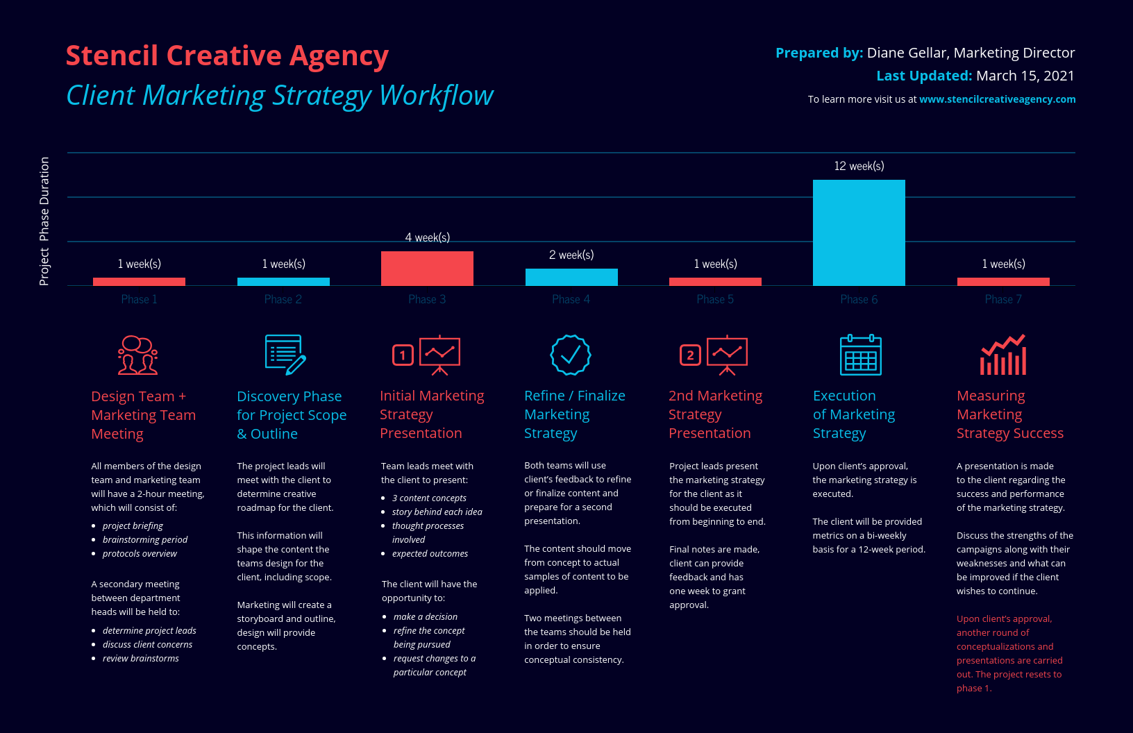 Change Management Strategy Infographic Template Marketing Project Timeline