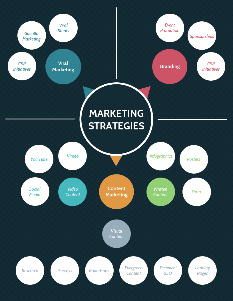 Strategy Infographic Template Marketing Strategies Mind Map