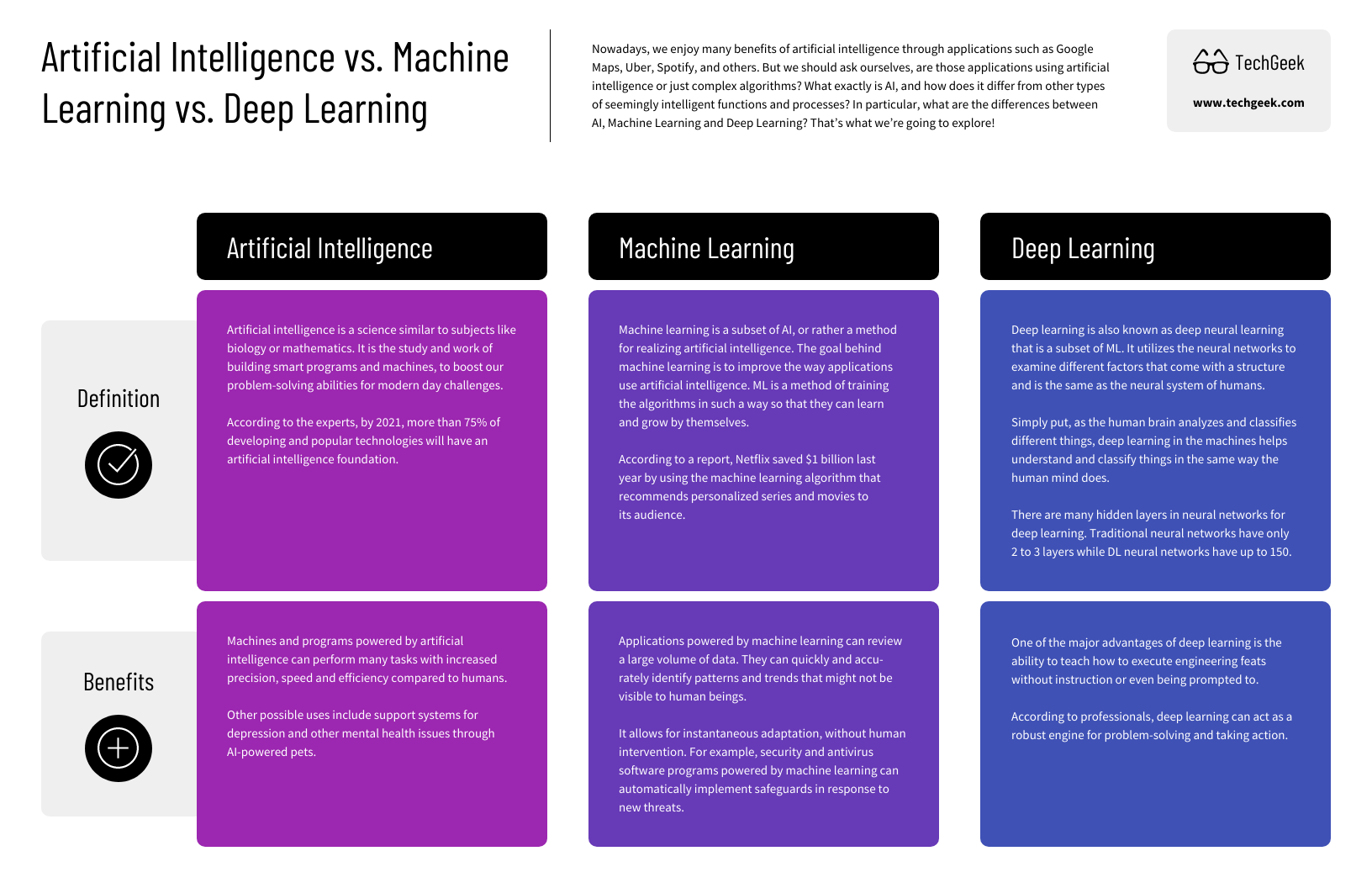 Technology Infographic AI vs Machine Learning vs Deep Learning Comparison Template