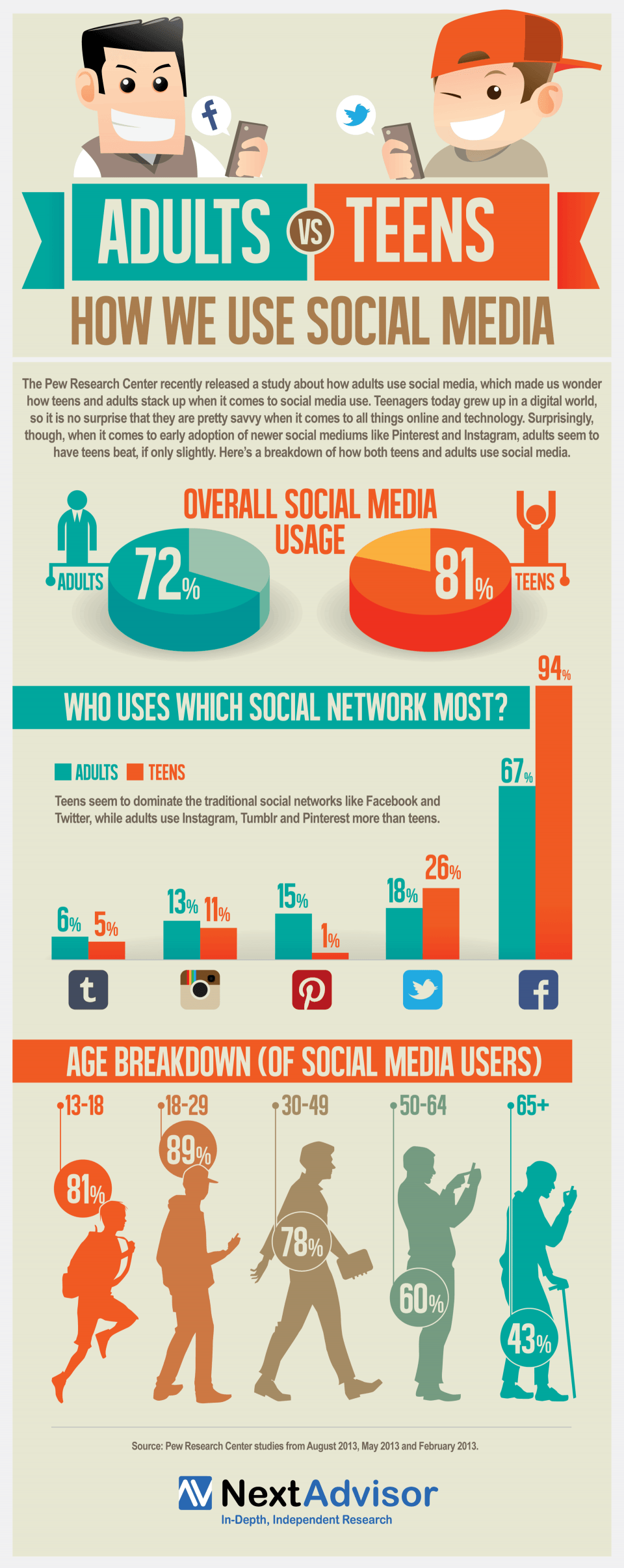 Technology Infographic Adults vs Teens Social Media Use Next Advisor
