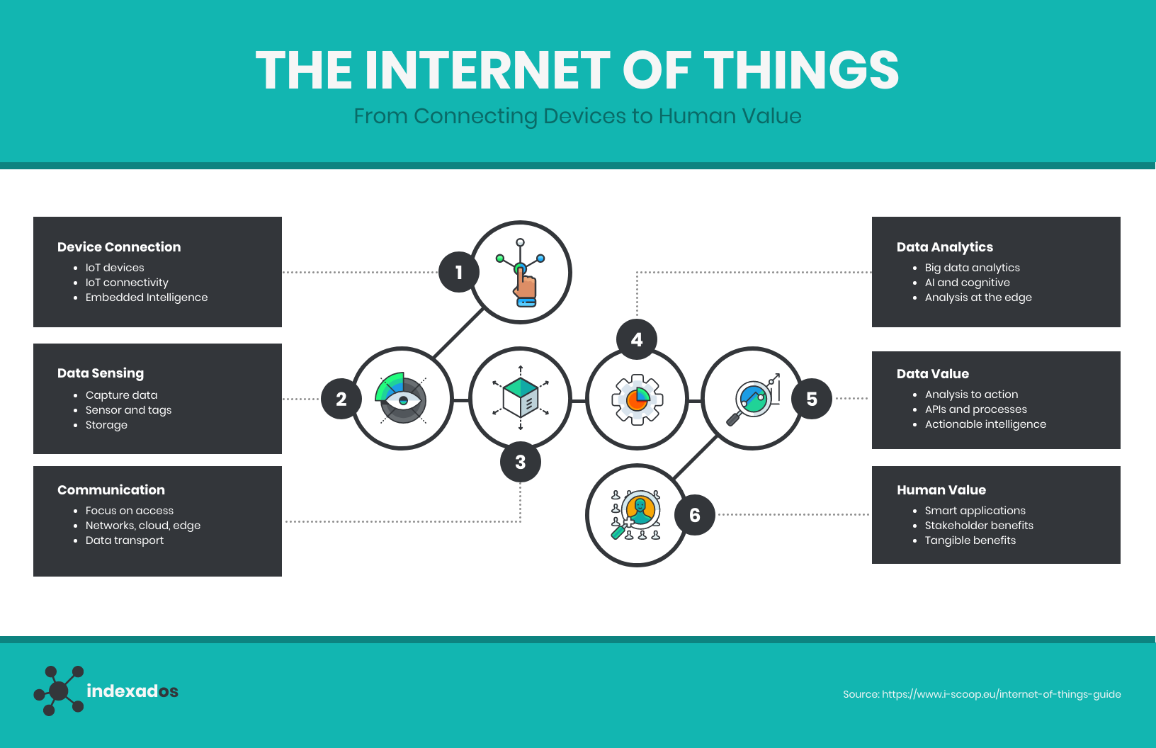 Technology Infographic Annotated List The Internet of Things