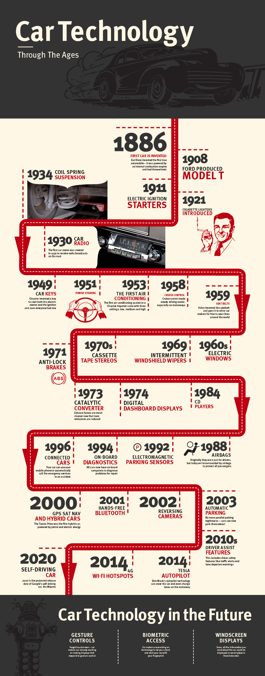 Technology Infographic Car Technology Timeline Jardin Motors