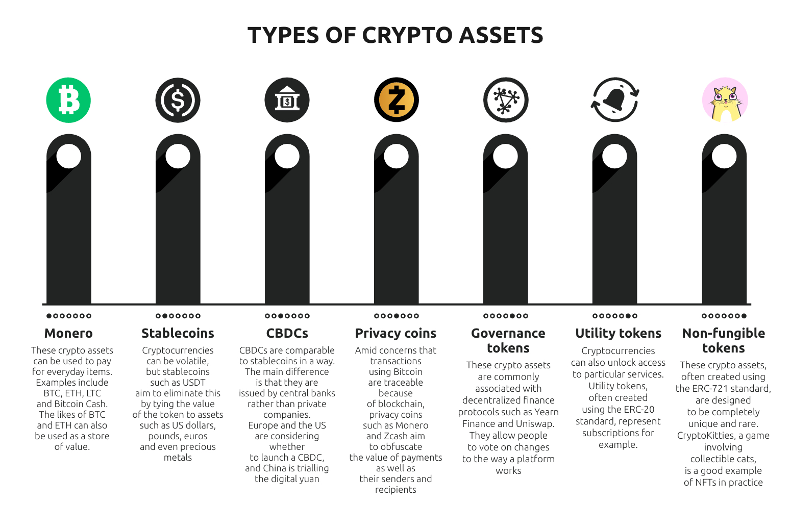Technology Infographic Crypto Assets Types Currency
