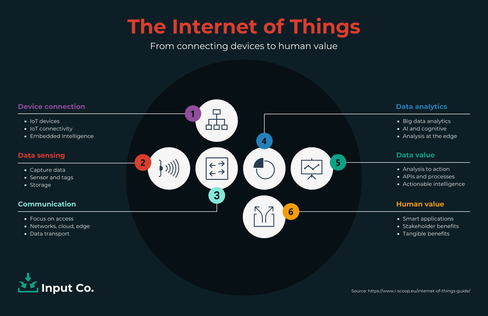 Technology Infographic Dark Annotated List Internet of Things