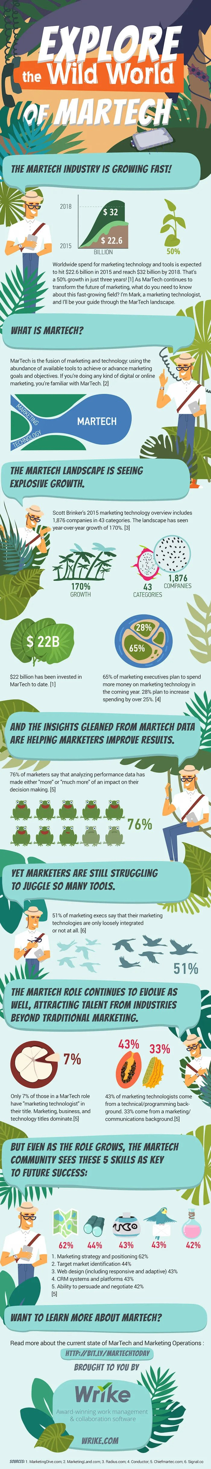 Technology Infographic Explore Wild World Martech