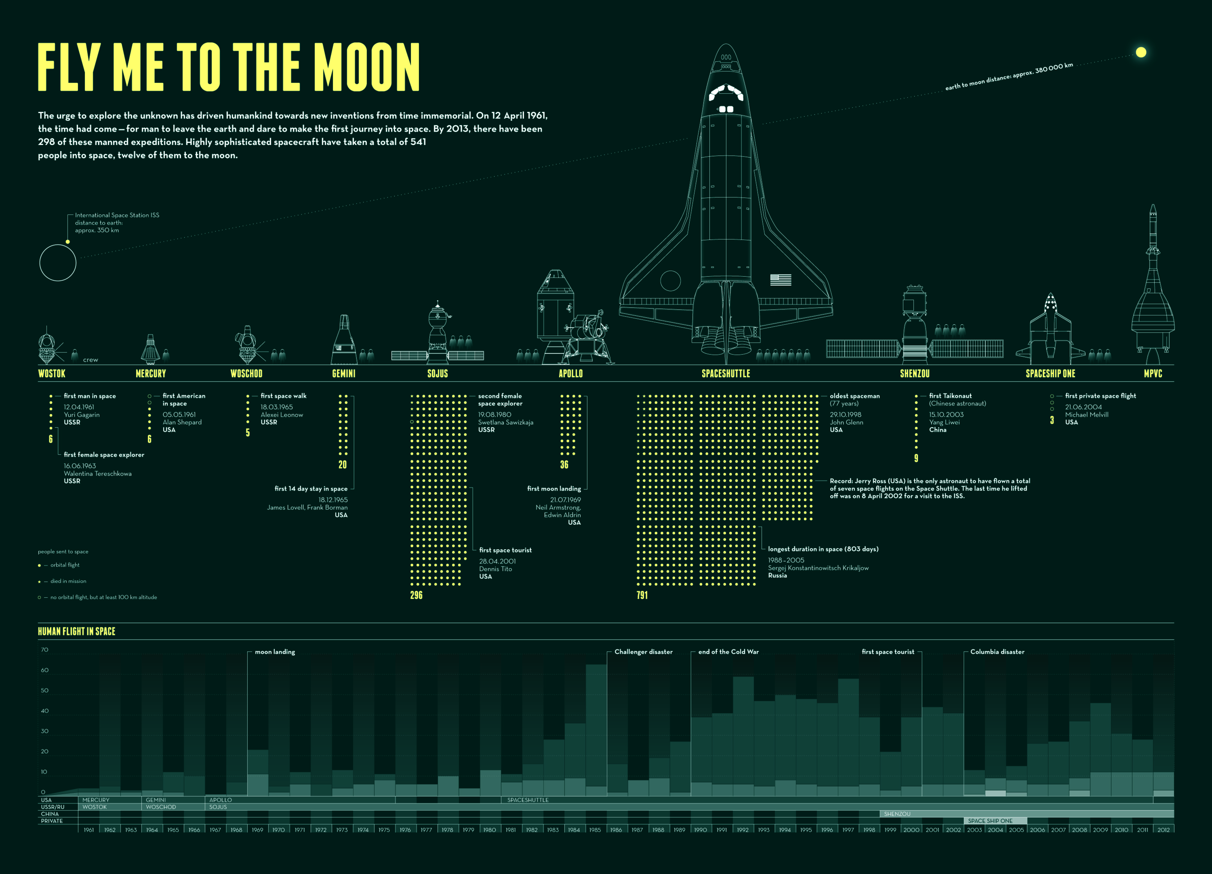 Technology Infographic Fly Me To The Moon