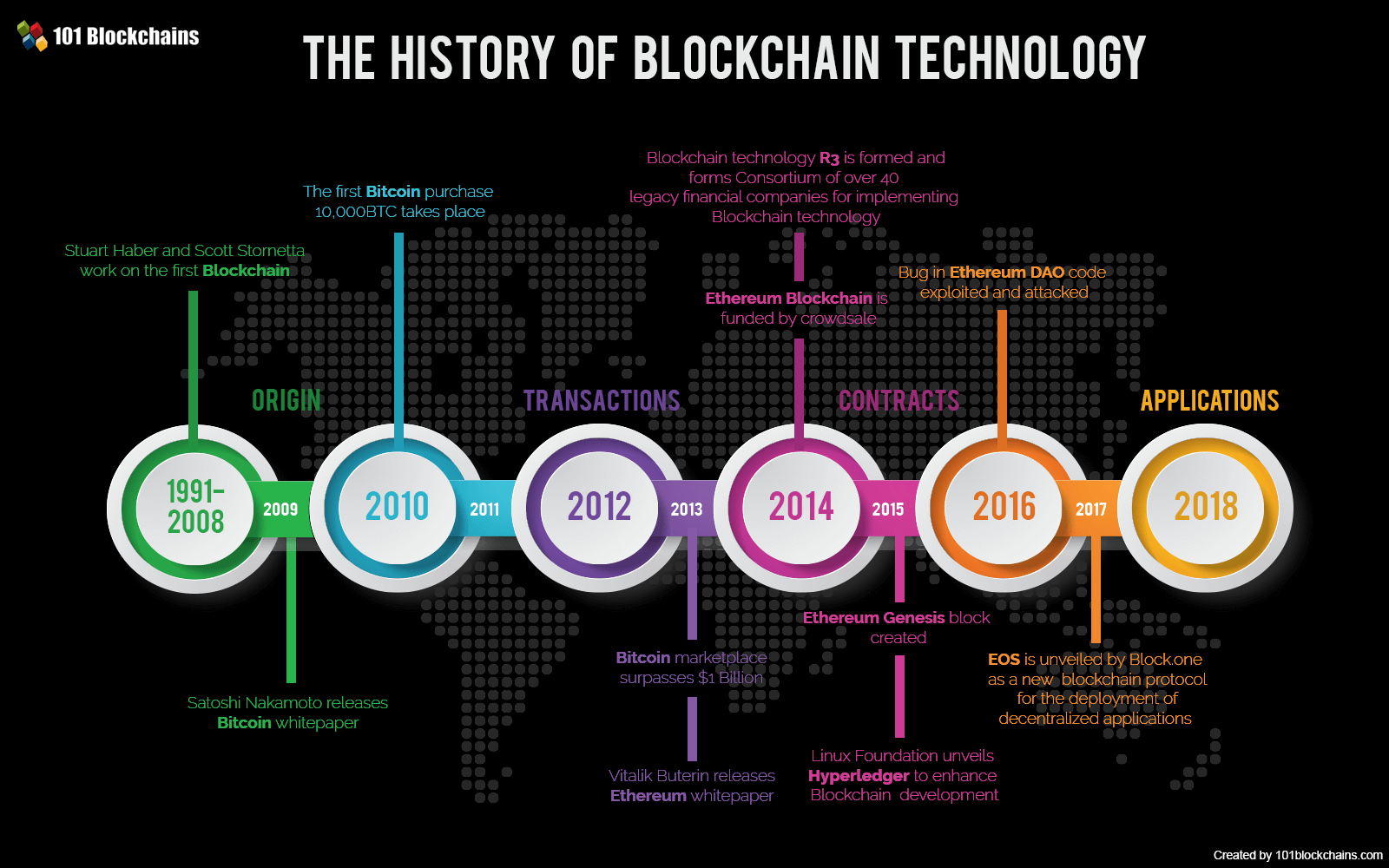 Technology Infographic History of Blockchain Technology Template
