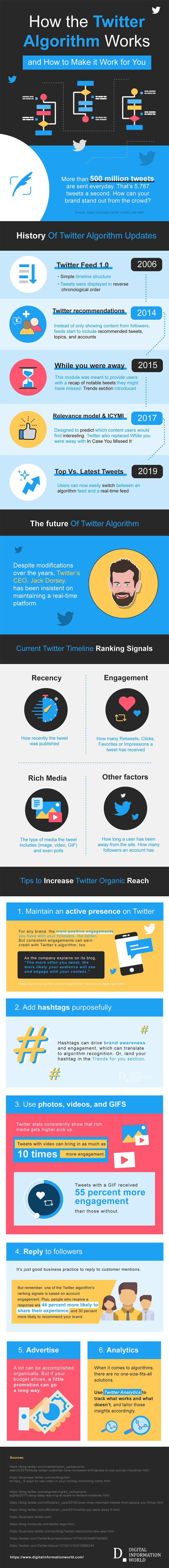 Technology Infographic How Twitter Works Template