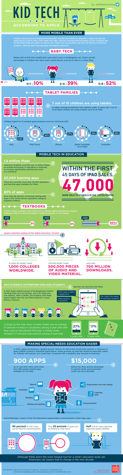 Technology Infographic Kid Tech MDG Advertising