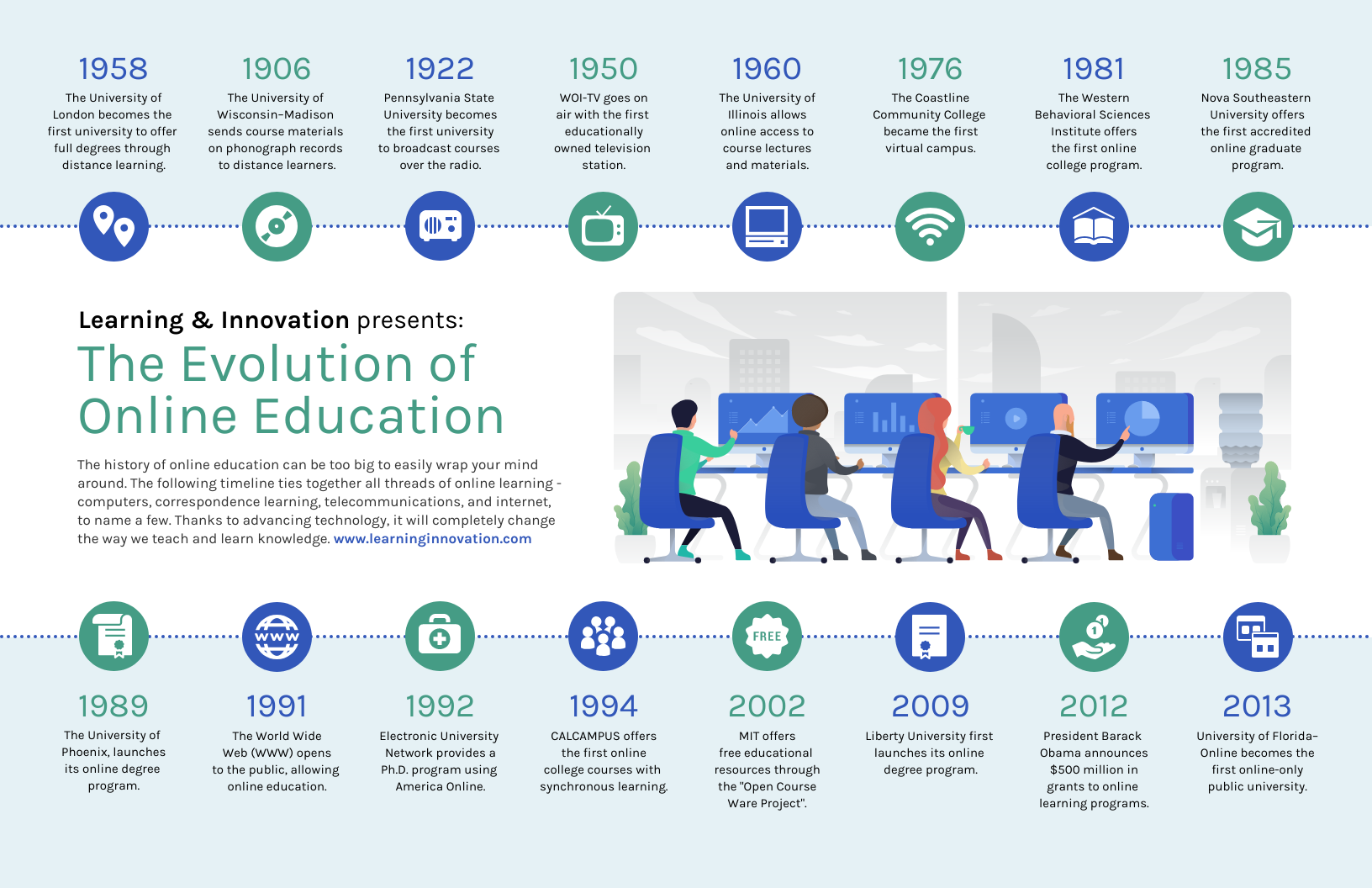 Technology Infographic Online Education Evolution Timeline Template