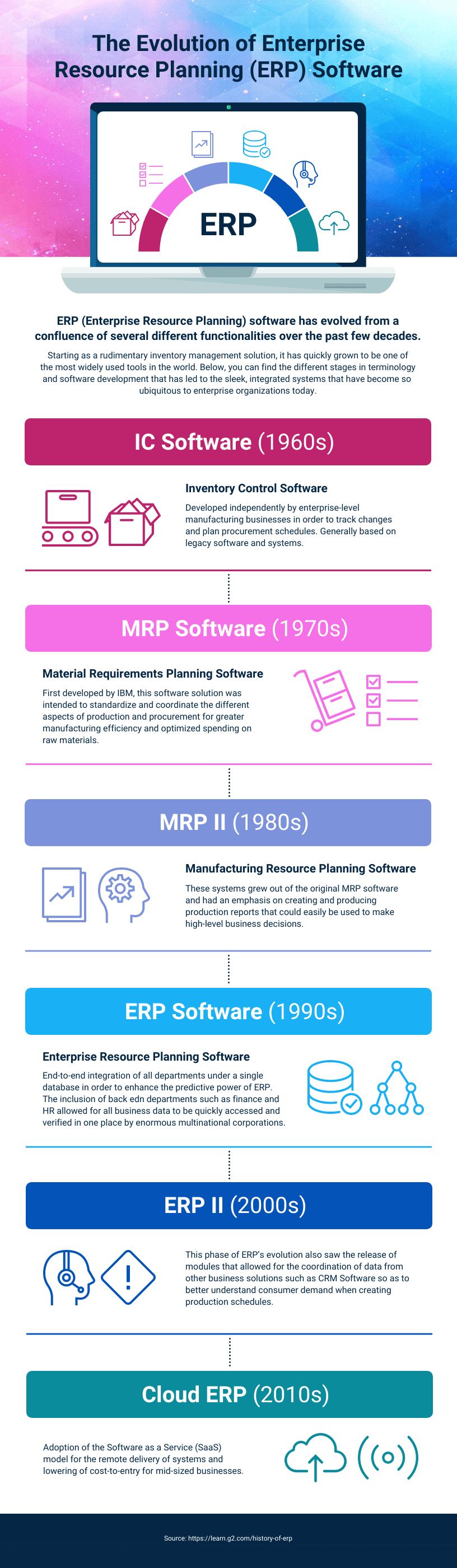 Technology Infographic Template ERP Evolution Timeline