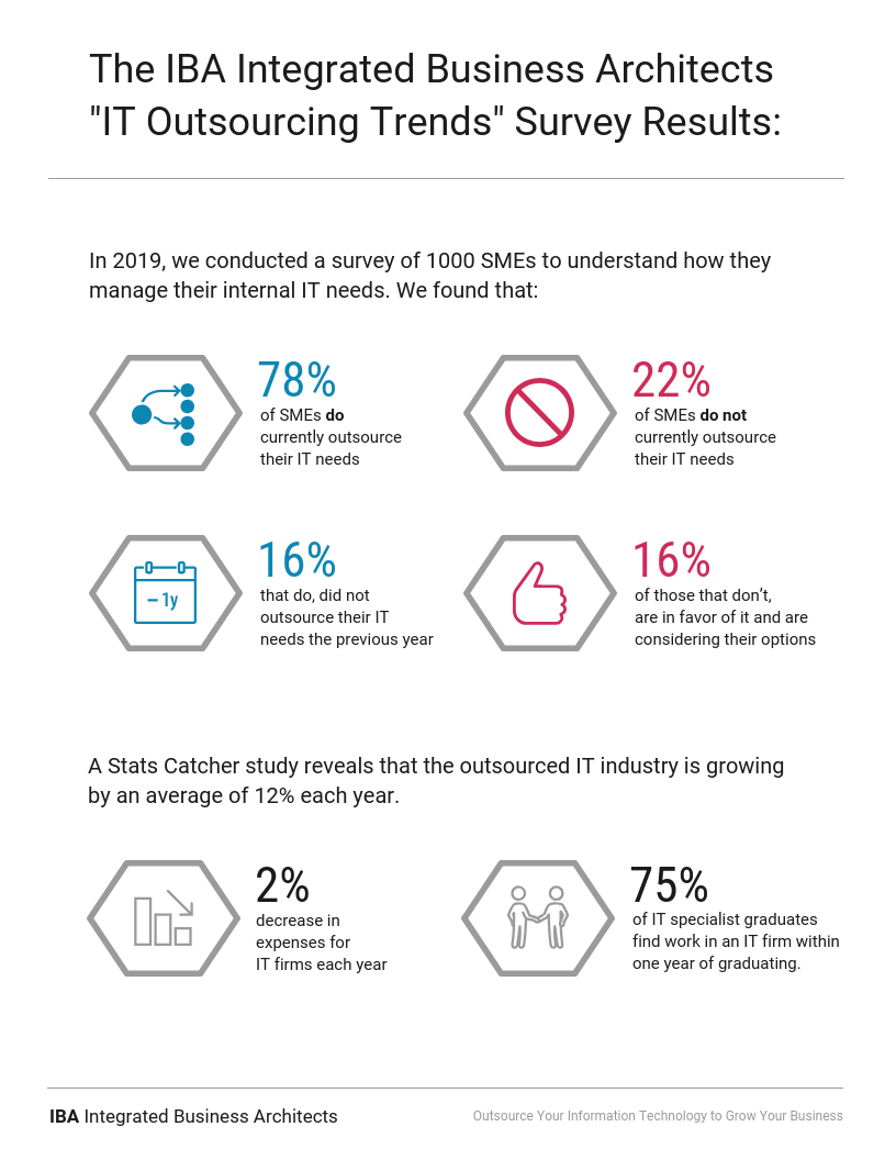 Technology Infographic Template IT Outsourcing Trends Result