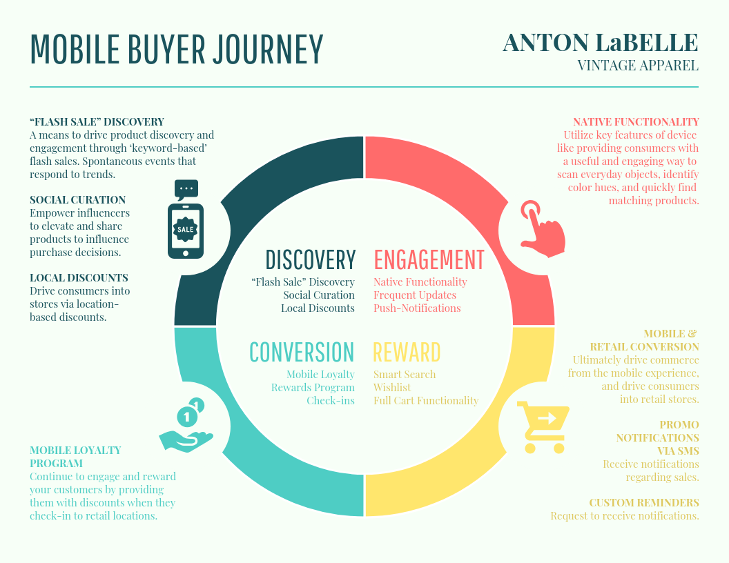 Technology Infographic Vintage Mobile Buyer Journey Map Template