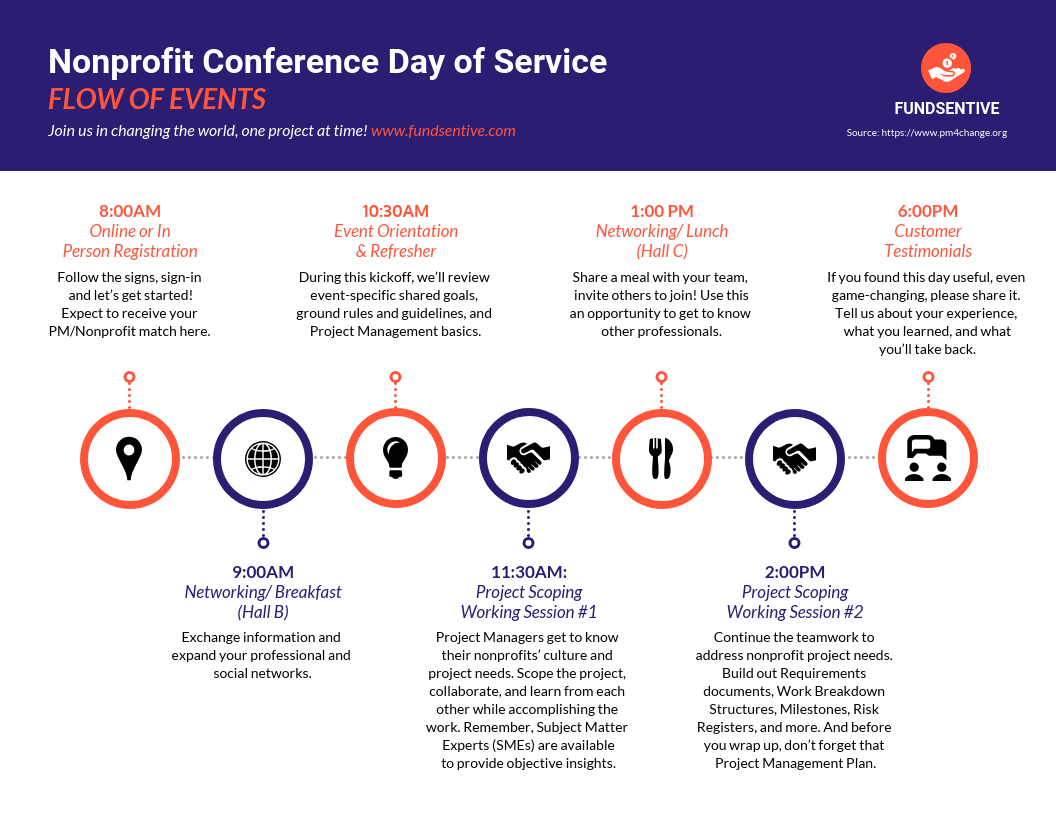 Email Marketing Infographic Nonprofit Event Timeline