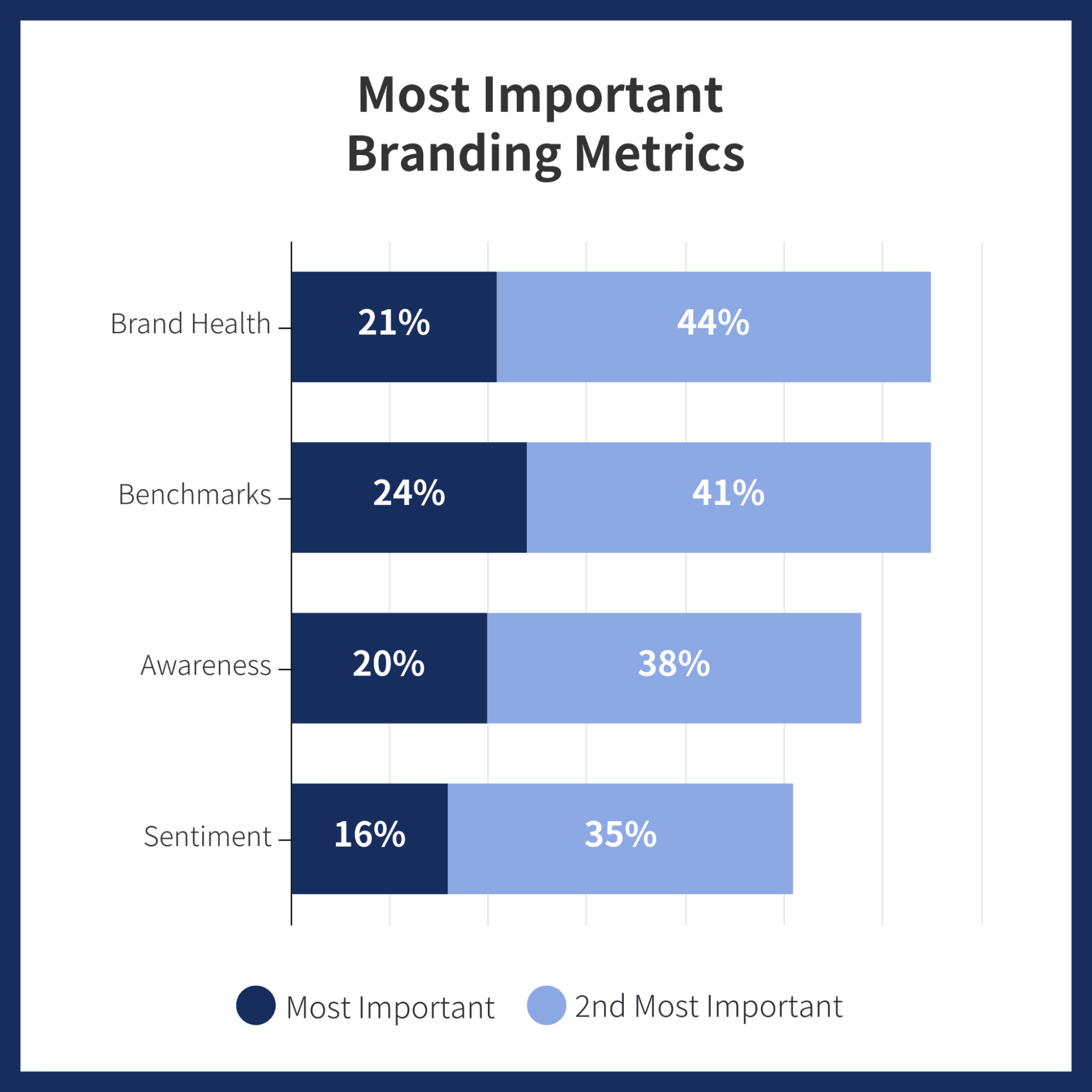 Data Story Marketing Budgets