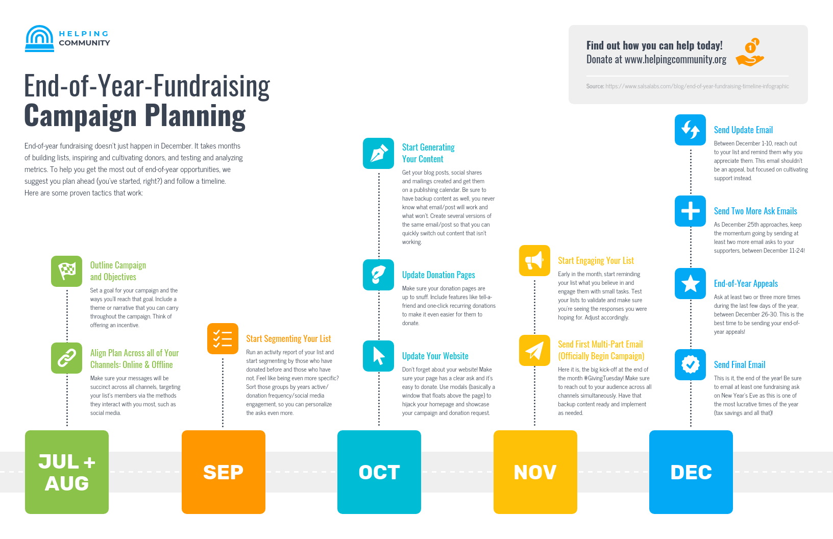 End of Year Fundraising Campaign Planning Timeline Infographic Template