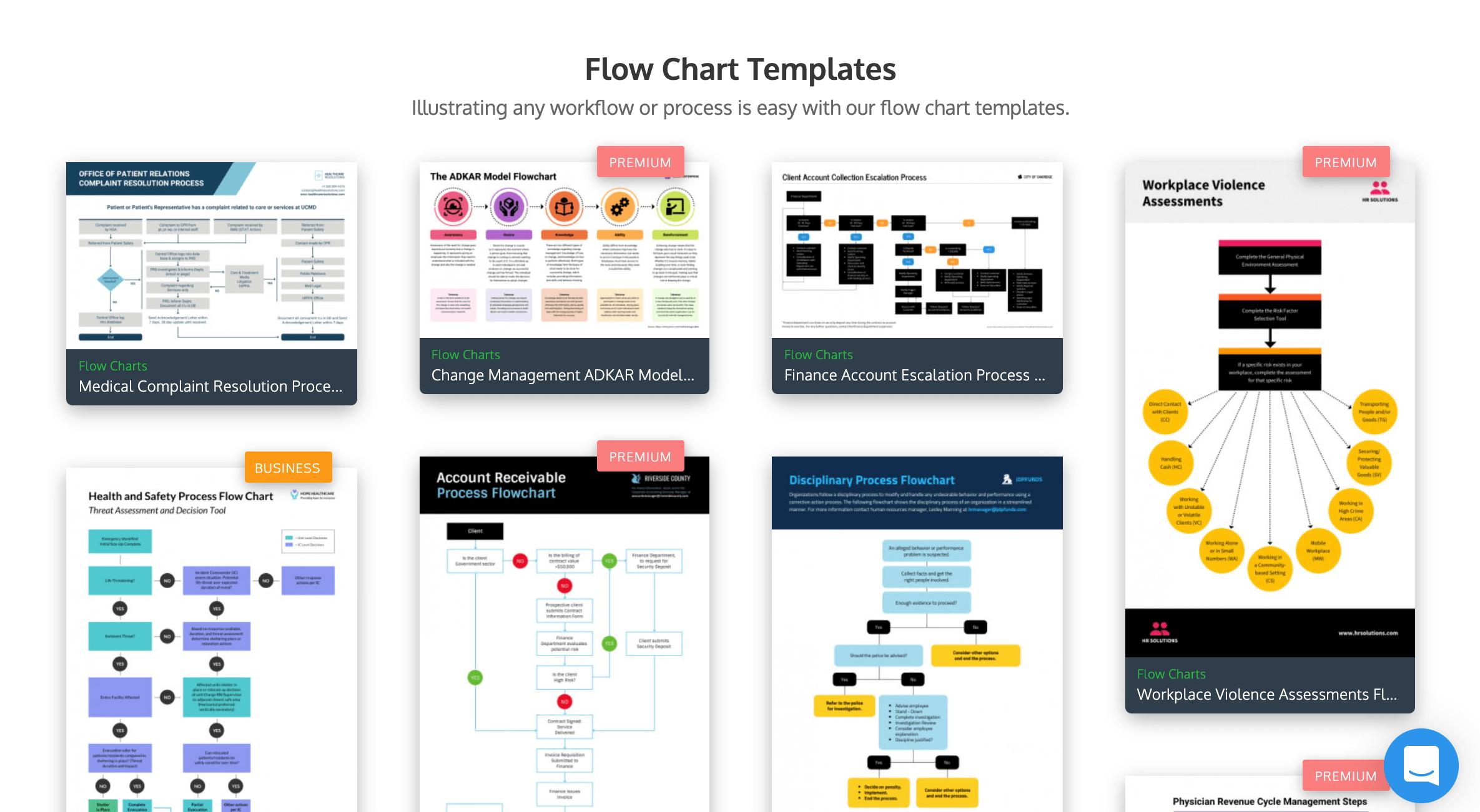 Flowchart Examples