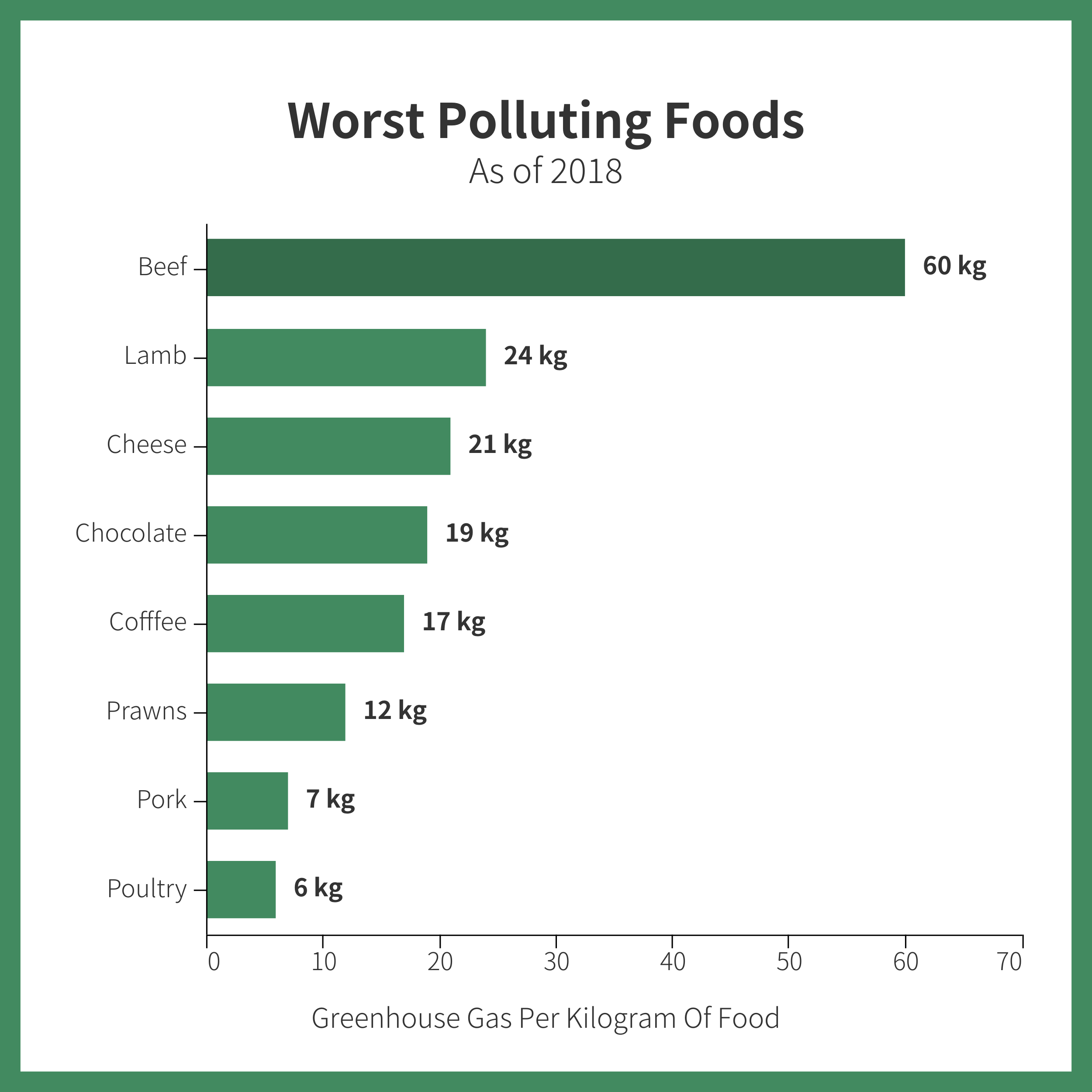 Food Pollution Data Story