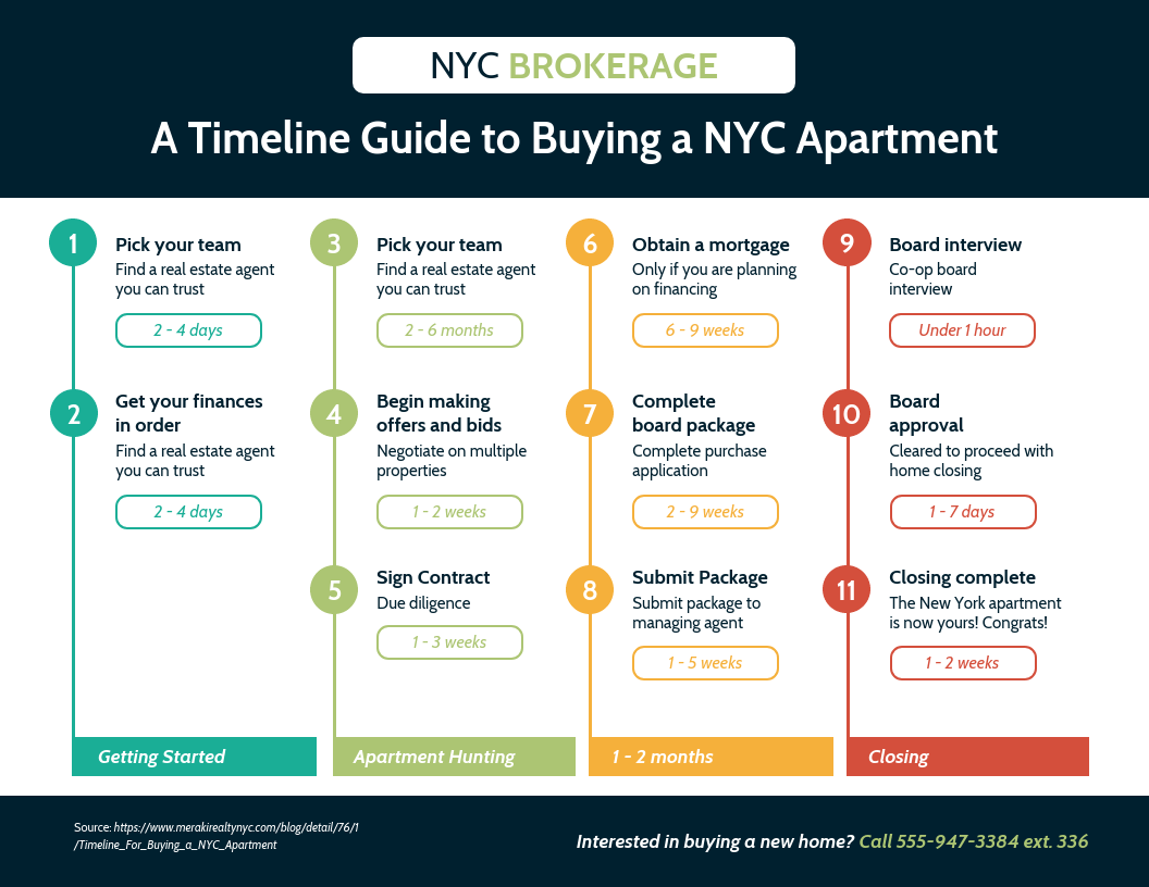 Home Buying Guide Real Estate Timeline Infographic Template_Venngage