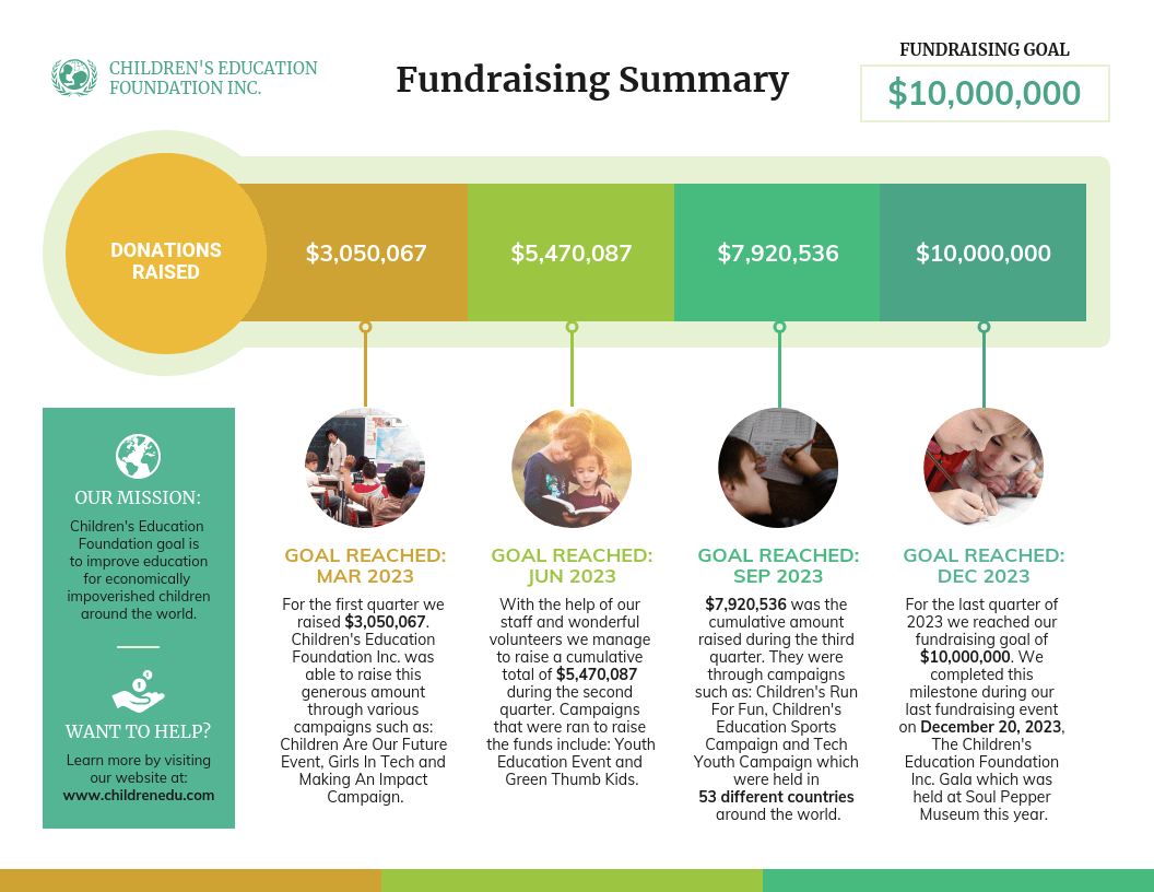 Nonprofit Education Thermometer Fundraiser Timeline Template