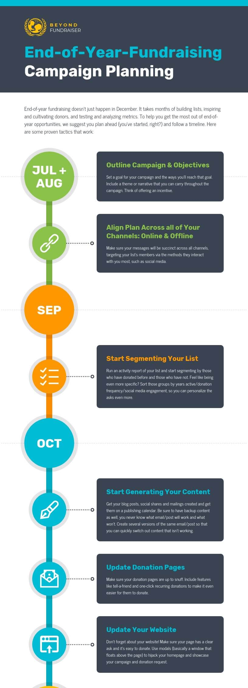Nonprofit Fundraising Campaign Planning Timeline Infographic Template