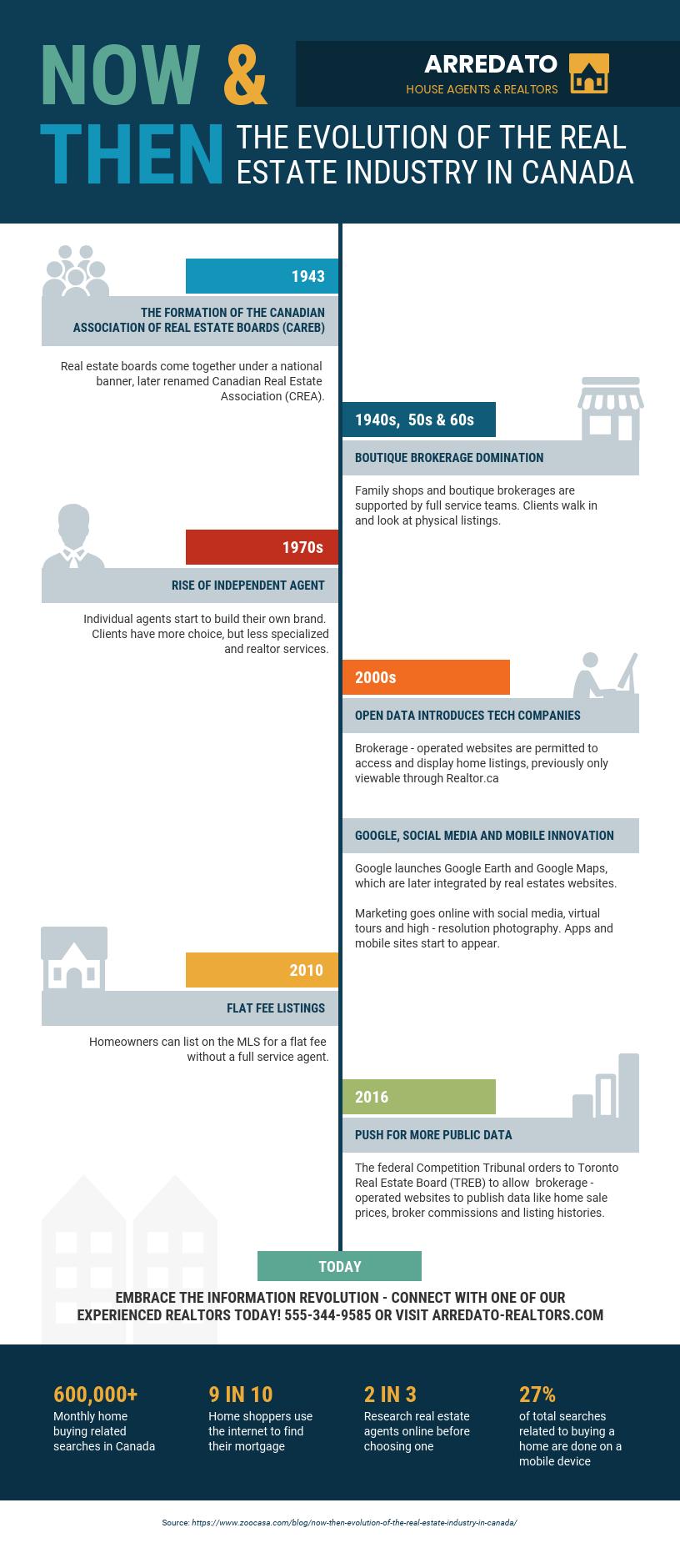 Real Estate Industry Evolution Timeline Infographic Template