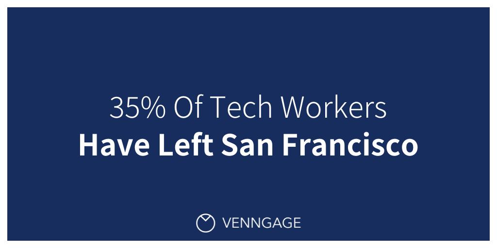 Tech Worker Migration Data Story