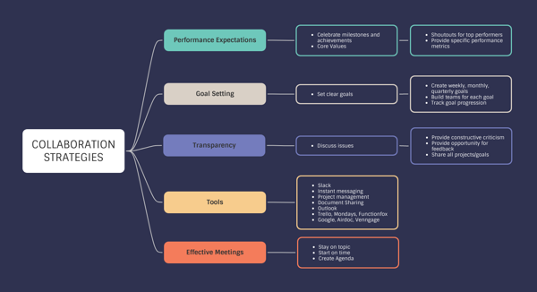 Collaboration Strategies Mind Map Template