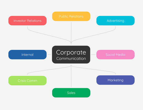 Corporate Communication Mind Map Template