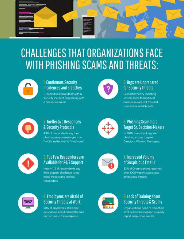 Modern Cyber Security Technology Challenges List Infographic Template