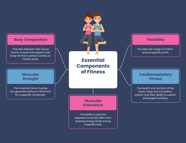 Simple Components of Fitness Mind Map Template