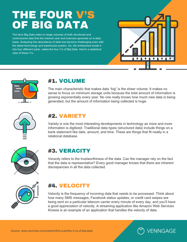 The 4 Vs Of Big Data List Infographic Template