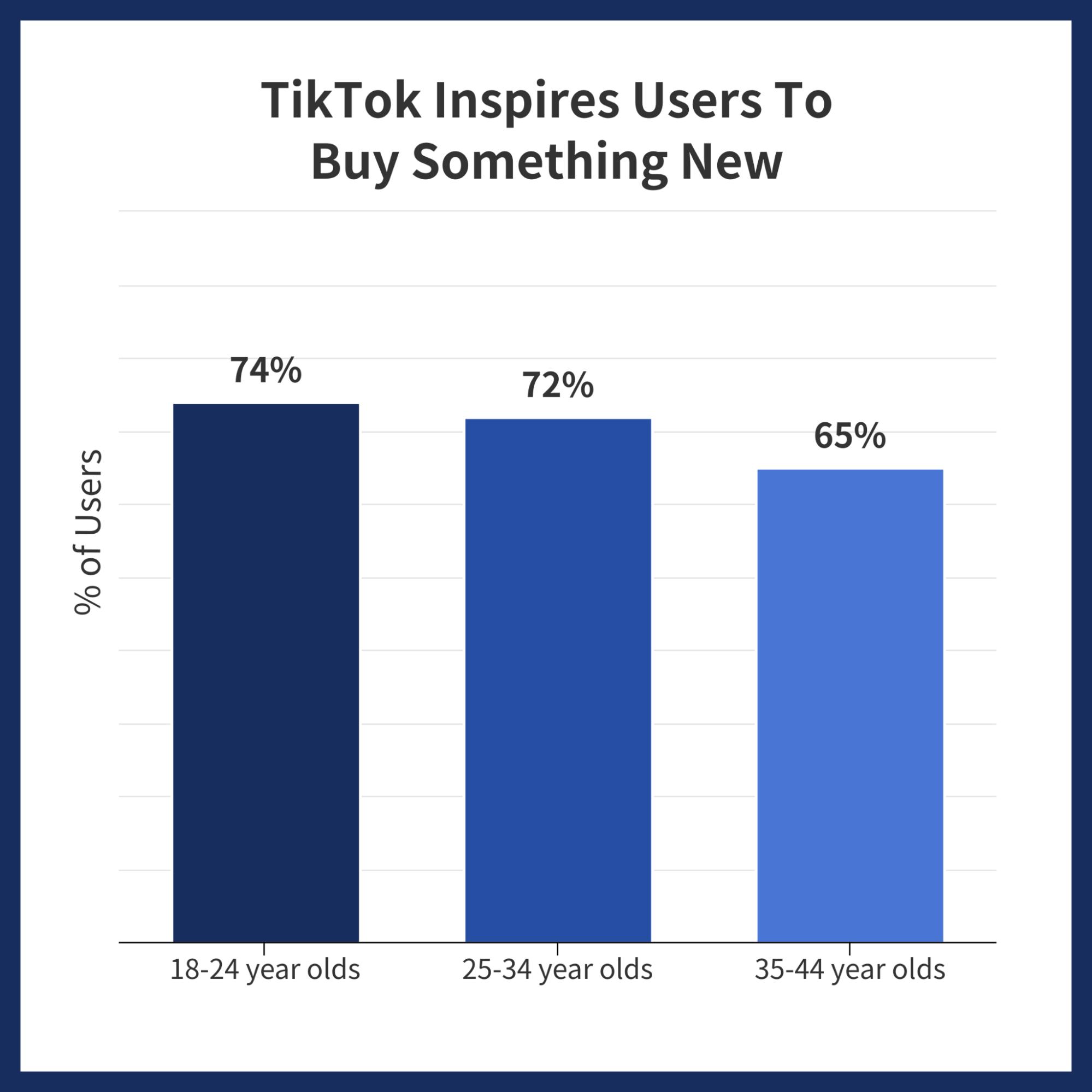 TikTok Data Story