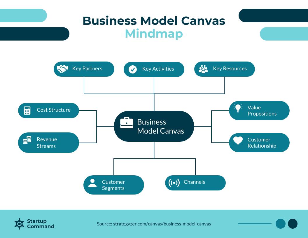 Business Model Canvas Mindmap