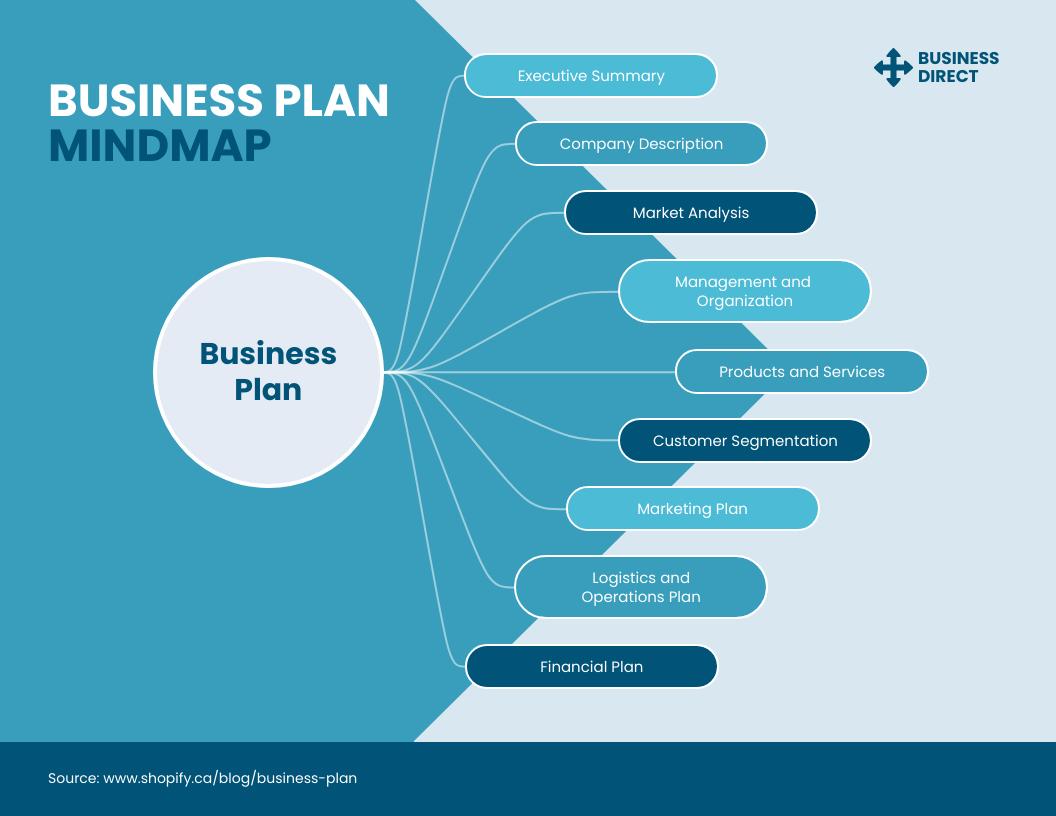 Business Plan Mindmap