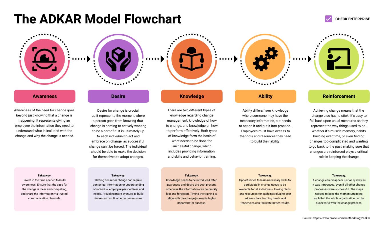 Change Management ADKAR Model Flowchart Template