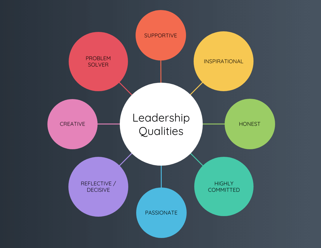Colorful Leadership Qualities Mind Map Template