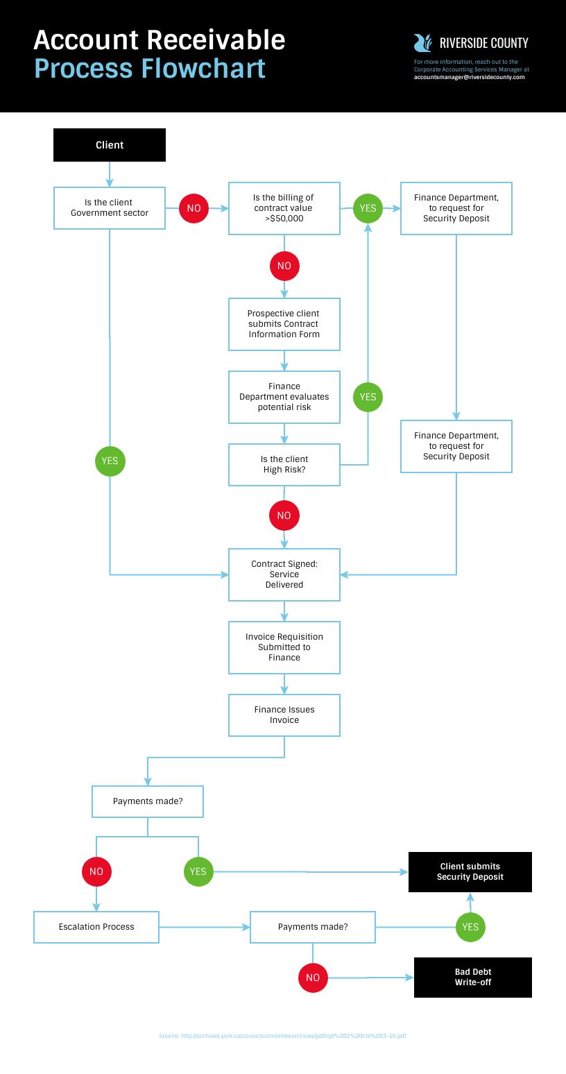 Finance Account Receivable Management Process Flowchart Template