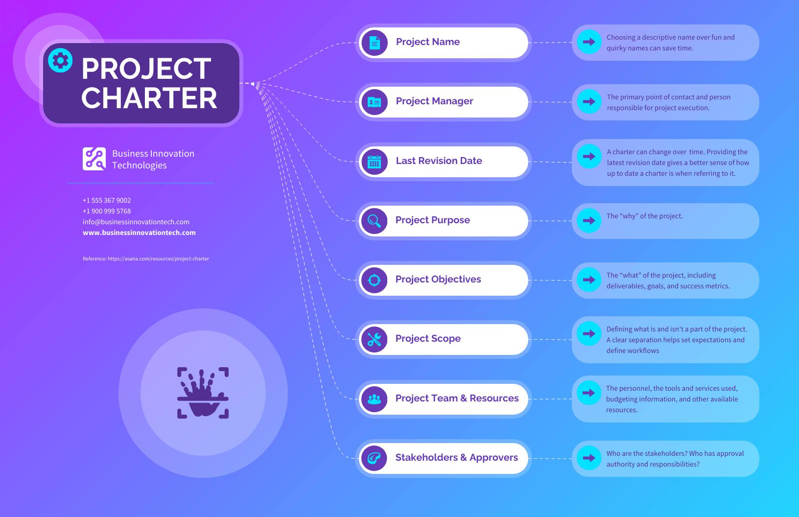 Gradient Project Charter Mindmap