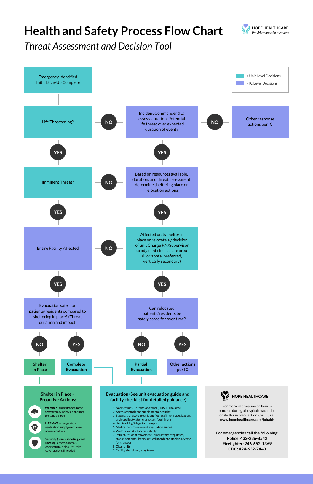 Health and Safety Process Flow Chart Template