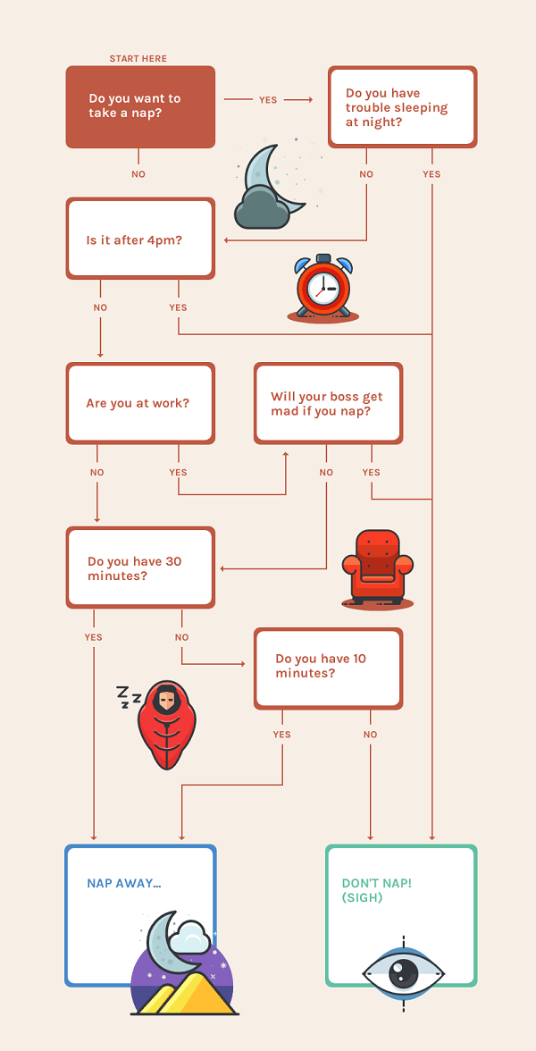 Illustrative Decision Flowchart Template