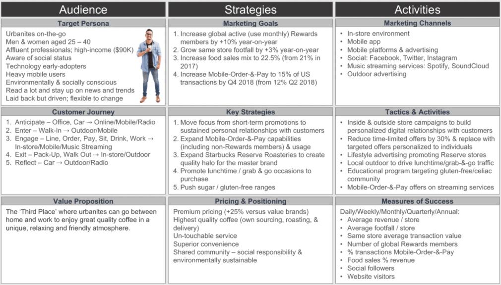 Starbucks marketing plan example