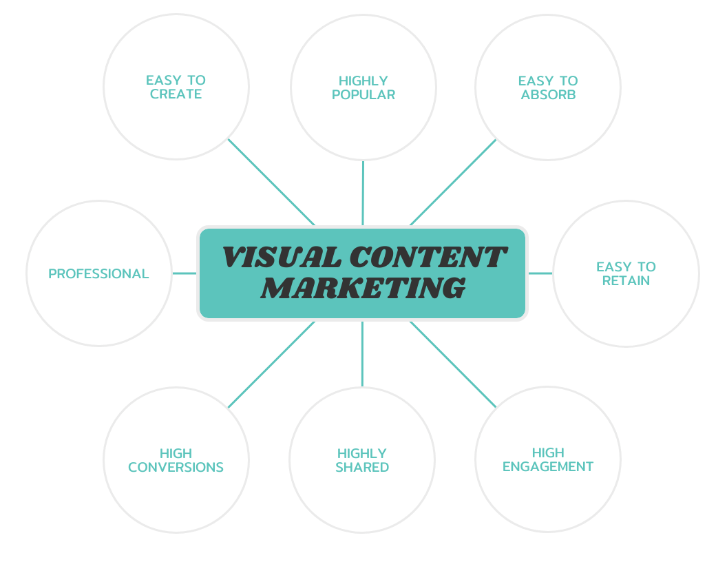Teal Simple Mind Map Template