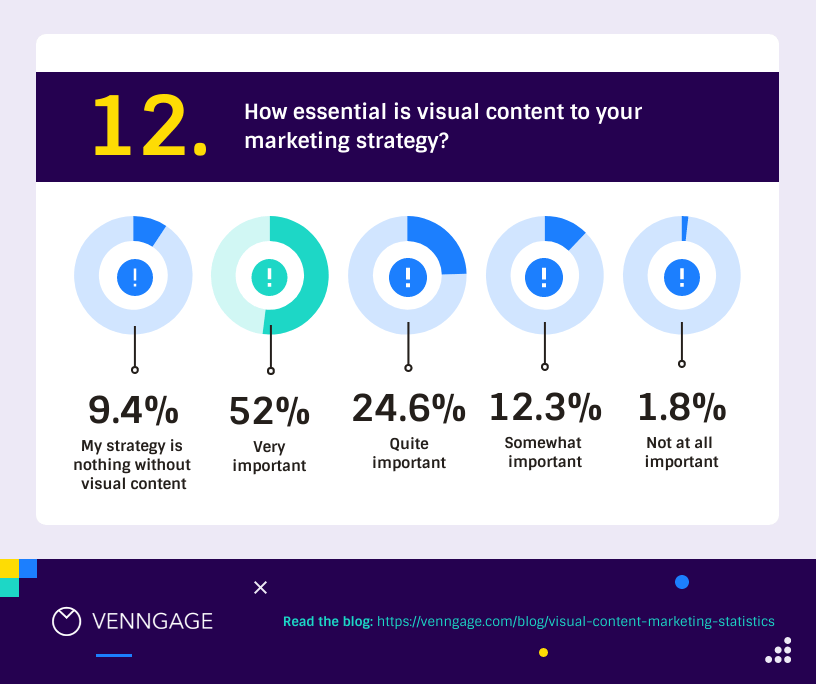 Visual Content Marketing Statistics